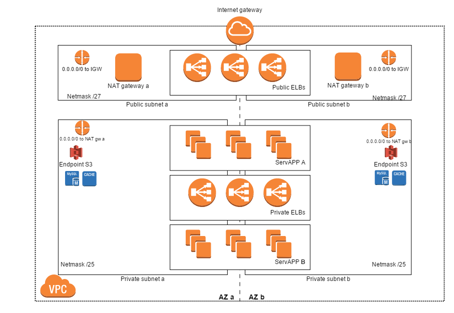 aws-networking